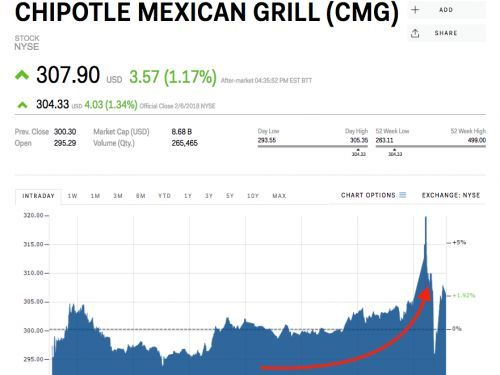 Chipotle pops on earnings report that beats Wall Street expectations