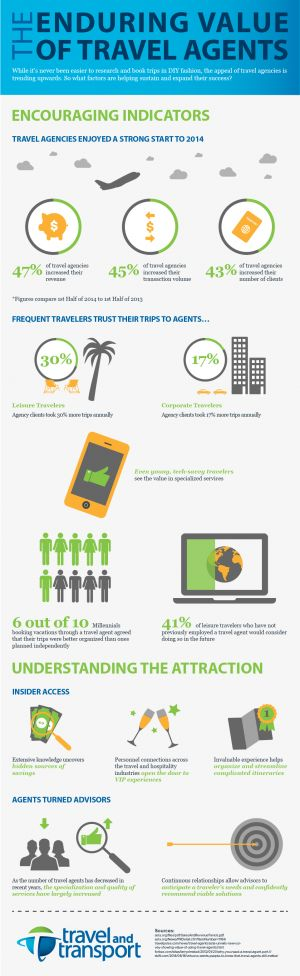 Infographic: The Enduring Value of Travel Agents