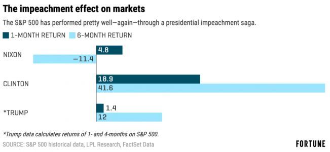 The Trump impeachment trial-an American constitutional crisis once again proves no match for the power of the markets