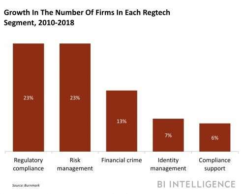 Here's how the regtech landscape is evolving to address increasing compliance needs