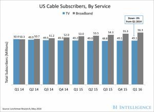 Cable companies are in serious trouble (CMSCA, CHTR, TWX)
