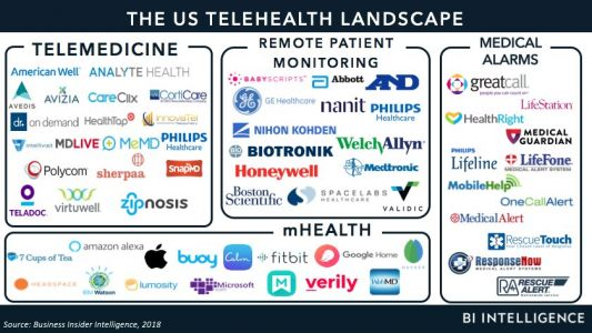 THE US TELEHEALTH MARKET: The market, drivers, threats, and opportunities for incumbents and newcomers