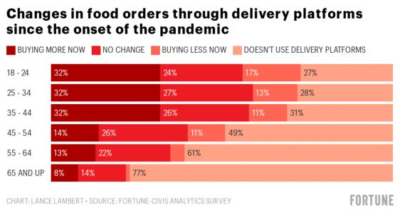 Why Uber is so hungry to double down on the unprofitable business of food delivery