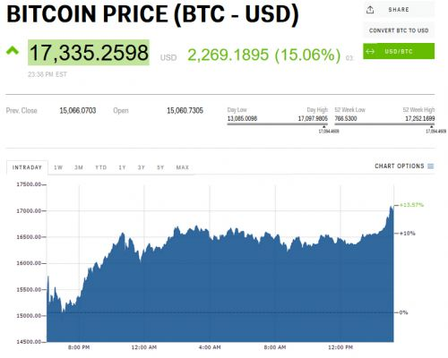 Bitcoin hits all-time high above $17,300 after bitcoin futures premiere