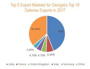 Georgia Companies Represent at World's Leading Defense and Security Event