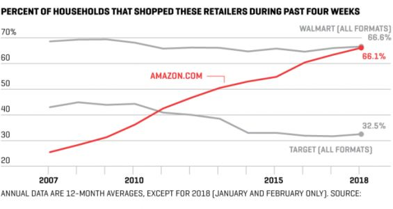 How Amazon Is Using Whole Foods in a Bid for Total Retail Domination