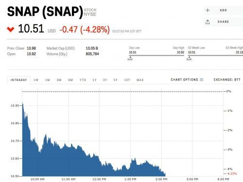 Snap sinks to record low as it struggles to rebound from its disastrous redesign