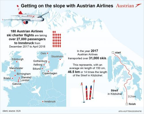 Start of the semester break: Getting on the slope with Austrian Airlines