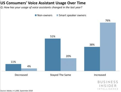Smart speaker owners in the US are boosting overall voice adoption
