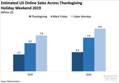 Cyber Monday 2019 was officially the largest US e-commerce sales day ever, racking up an estimated $9.4 billion