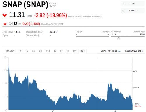 Snap crashes to a record low after its earnings disaster