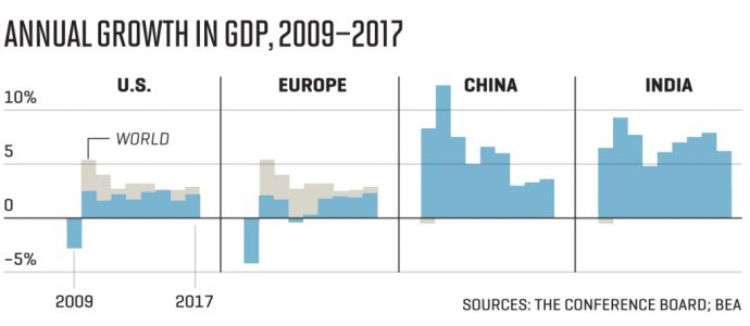 These Are the Countries That Have Grown the Most in the Last Year