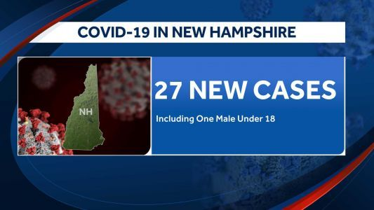 DHHS identifies 27 new positive COVID-19 tests in NH; state's total rises to 214