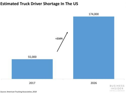 Amazon is making the truck driver shortage worse