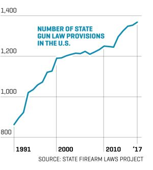 Gun Laws vs. Gun Crimes