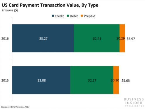 PayPal's CEO says digital payments will replace credit cards
