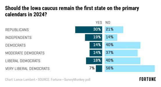 Liberal Democrats don't want Iowa to be the first primary state anymore: Fortune-SurveyMonkey Poll