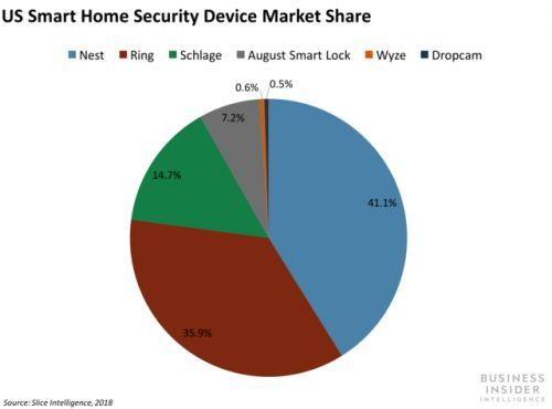 Amazon just announced 5 offerings to shake up the home security market