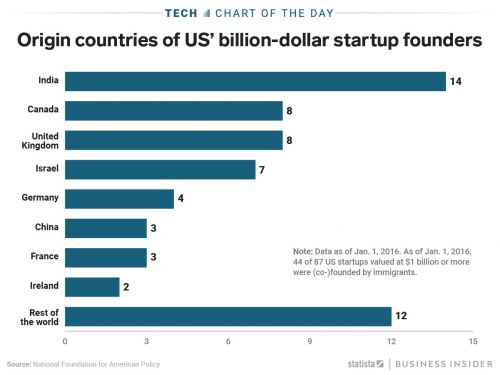 Immigrants founded and co-founded half of all the billion-dollar startups in 2016, creating over 33,000 jobs