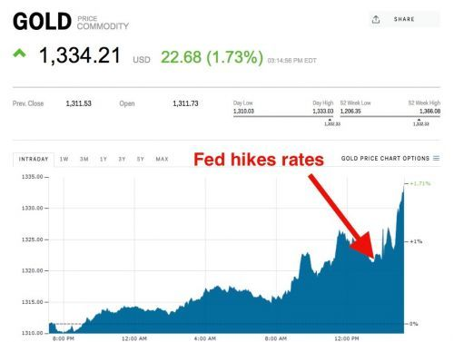 Gold spikes after the Fed hikes rates