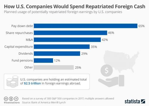 Forget factories, most companies plan to use their overseas cash to pay down debts