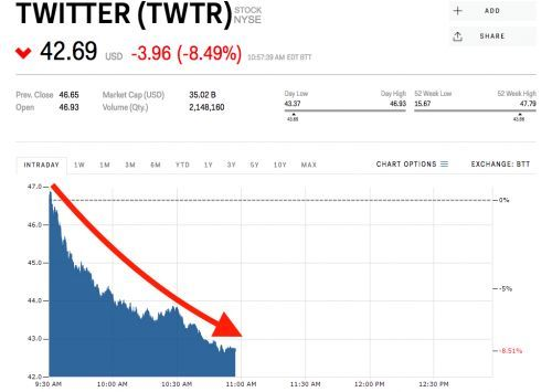 Twitter is getting smoked after deleting 70 million suspicious accounts over the past 2 months