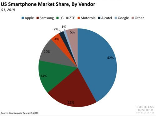 Apple shines despite Q1 smartphone dip