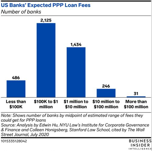 US banks could gain up to $24.6 billion in processing fees for PPP loans