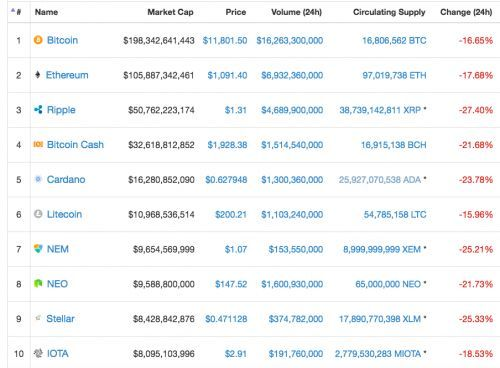 10 Biggest Crypto-Currencies Lose Over $100 Billion in 24 Hours