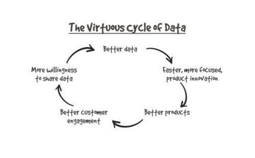 How to create a virtuous cycle of data with your customers