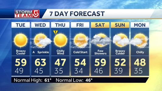 Video: Breezy, cool day before colder air moves in