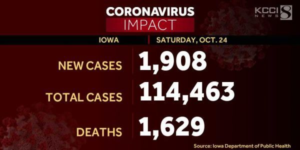 1,908 new coronavirus cases reported in Iowa, hospitalization records set