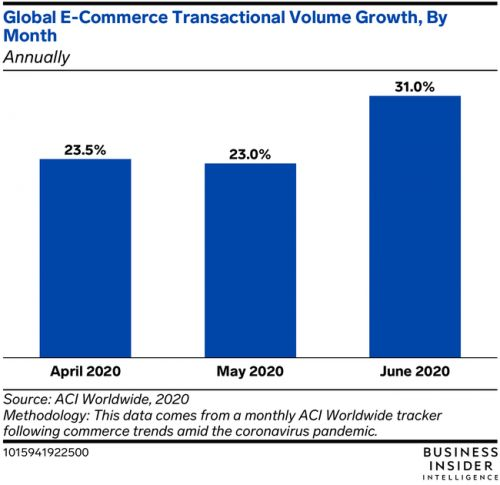June e-commerce growth was the highest of the pandemic so far
