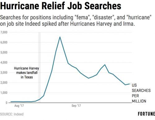 Hurricane Recovery Jobs Got A Ton of Interest After Harvey and Irma on Indeed, But It's Already Declining