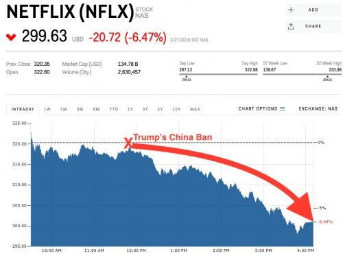 Netflix gets whacked after report says Trump will crack down on Chinese companies investing in the US