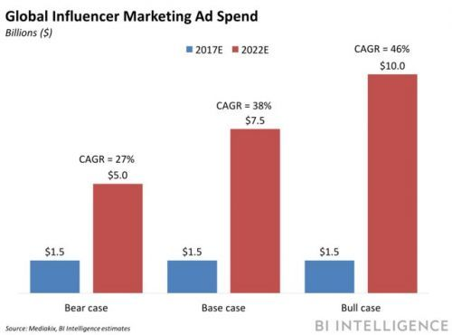 Snapchat courts influencers with analytics tool
