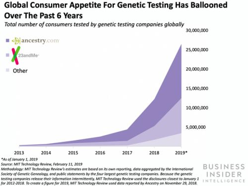 Nebula Genomics rolled out a low-cost genome sequencing test to consumers