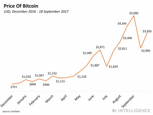Bitcoin's fate untethers from China