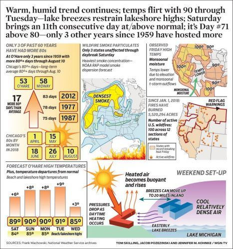 Warm, humid trend continues; temps flirt with 90 through Tuesday-lake breezes restrain lakeshore highs; Saturday brings an 11th consecutive day at/above normal; it's Day 71 above 80-only 3 other years since 1959 have hosted more