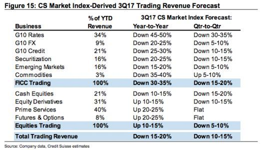 This brutal table spells bad news for Wall Street banks
