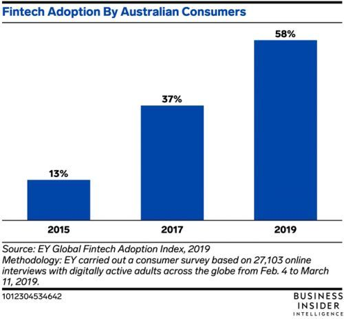 Australia has rolled out an open banking regime