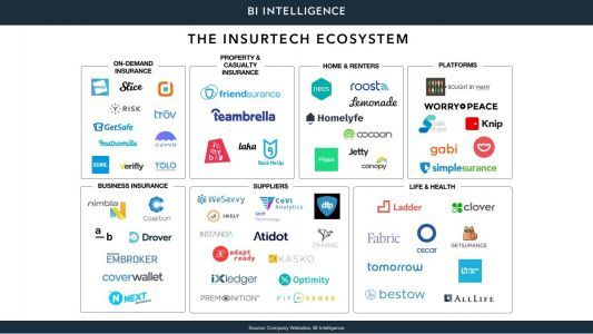 Insurtech Research Report: The trends & technologies allowing insurance startups to compete