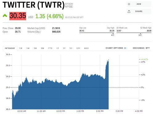 Twitter is popping after announcing a partnership with Disney's ESPN
