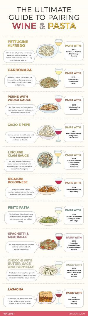 The Ultimate Guide to Pairing Wine With Pasta