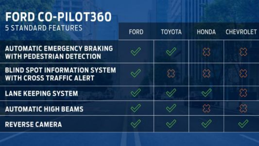 Ford's New Co-Pilot360 System Is Missing Something