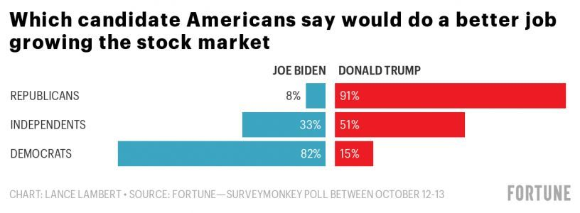 Poll: Investors have a preferred candidate in the 2020 election