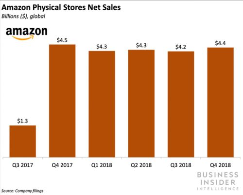 Amazon is set to open 'Amazon's first grocery store' in 2020