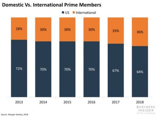Amazon Prime's 100 million members are just the tip of the iceberg