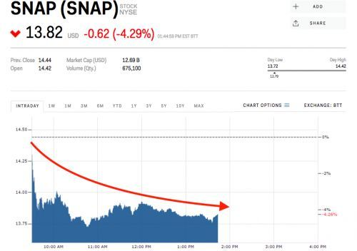Snap falls after report Twitter is the latest competitor to copy Snapchat