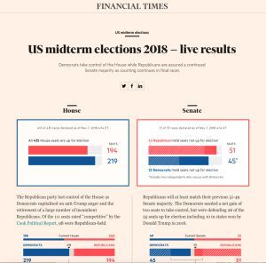 Diversity, Division and Dismay: How Global Media Views the Midterms